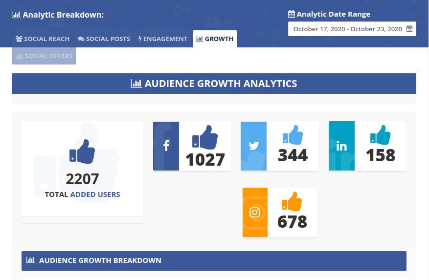 Social Media Management Growth Analytics